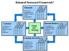 "Figure 1: Balanced Scorecard Framework *Adapted from Robert S. Kaplan and David P. Norton, ""Using the Balanced Scorecard as a Strategic Management System,"" Harvard Business Review (January-February 1996): page 76."