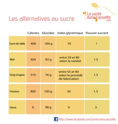 Les alternatives au sucre