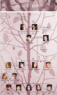 Blackthorn family tree