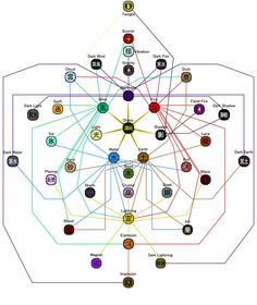Elemental Combinations by Fantasy Character Design, Character Design Inspiration, Writing Inspiration, Character Concept, Element Symbols, Alchemy Symbols, Magic Symbols, Writing Fantasy, Fantasy Art