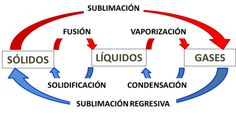 Cambios de estado; interpretación de gráfica de presión-temperatura. - Buscar con Google