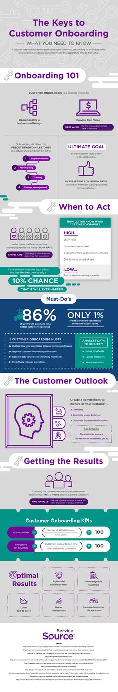 The Keys to Customer Onboarding -- What You Need to Know #Infographic #Business