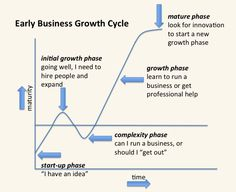 """Business cycle """"complexity point"""""""