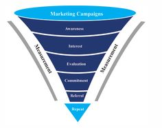 La metodología del #Inbound Marketing