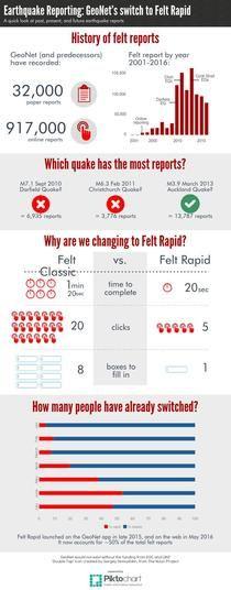 GeoNet Felt Rapid | Piktochart Infographic Editor