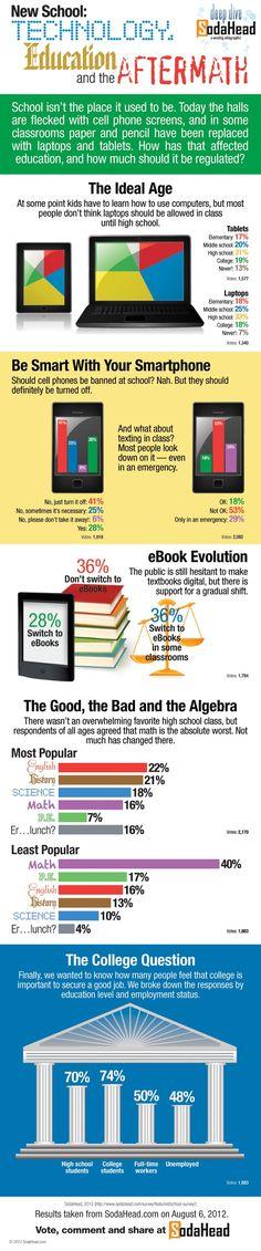 Educational infographic : cellphones in school survey