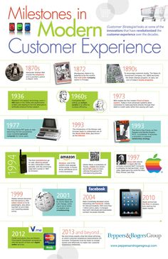 Customer experience infographic Milestones in modern customer experience