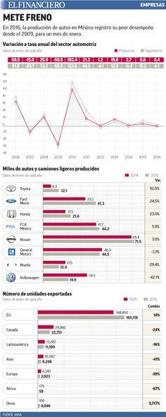 Producción automotriz registra su 'arranque' más débil desde 2009. 09/02/2016