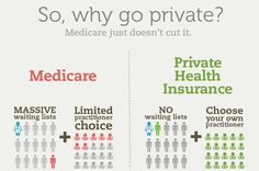 Private health insurance in Australia #health #healthinsurance #infographics