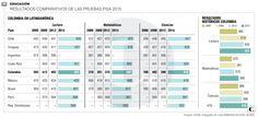 Las pruebas Pisa reflejan leve progreso educativo