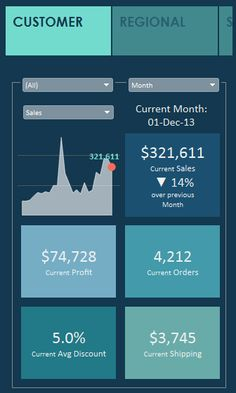 13 best Awesome Tableau Dashboards images on Pinterest   Dashboards     VizCandy  Building Dashboards for the Smartphone