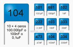 Valores típicos de los capacitores