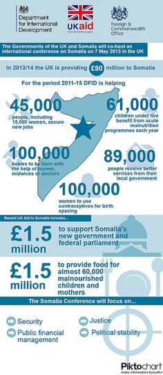 Funding to Somalia