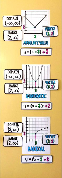 High School Math Word Wall Ideas | High school algebra, Math ...