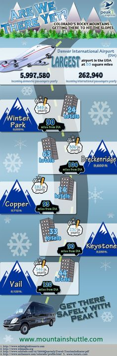 Check out this cool infographic on Colorado's major ski towns! http://www.mountainshuttle.com/blog/2013/03/04/colorados-ski-towns/  It highlights yearly snowfall, number of hotels, and distance from the airport for each town making planning easy.