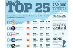 @ESPN, @Denice Barnett Spencer e @Disney lideram lista das marcas + engajadas no Twitter http://www.bluebus.com.br/espn-playstation-e-disney-lideram-lista-das-marcas-engajadas-no-twitter/
