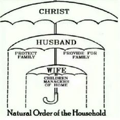 Say what you will about equality, but you can be equal (We are to God!) and still have a certain role.