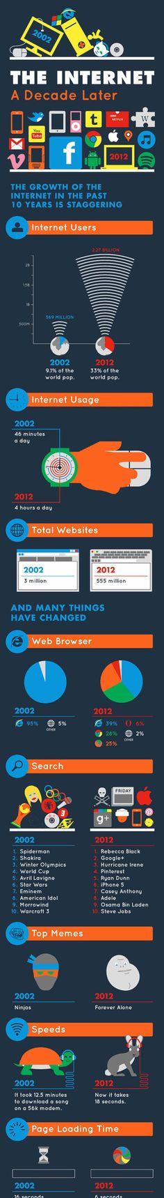 Infographie : Internet a decade later Internet Usage, Sem Internet, Internet Explorer, Industry Images, Web History, Visual Resume, Top Memes, Information Graphics, Buisness