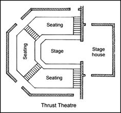 proscenium stage diagram box r33 gtr fuel pump wiring 7 best it s all about thrust images staging theater theatres 11 with house drama class twelfth night theatre