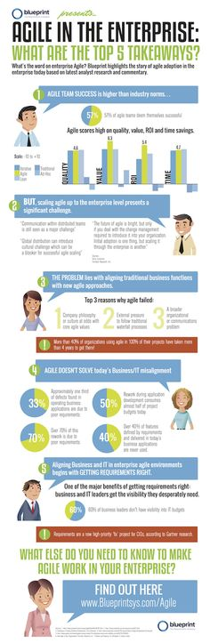 7 Misconceptions of Enterprise Agile - View more: http://bit.ly/1mw4UA3