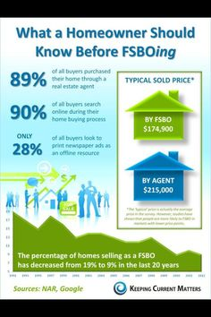 Why you should use a Realtor Call me today Ask for Brenda Conley II Keller Williams Realty Atlanta Partners Journey Home Team Real Estate Articles, Real Estate Information, Real Estate News, Selling Real Estate, Sell Your Own Home, Sell Your House Fast, Sell House, Keller Williams, Real Estate Business