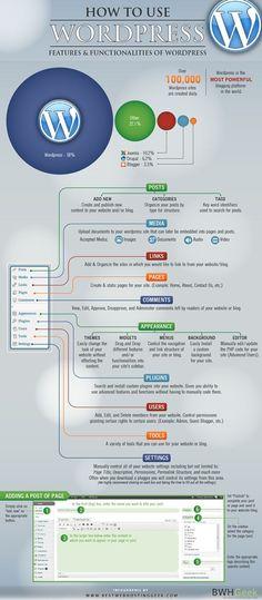 How To Use Wordpress: Features & Functionalities Of Wordpress #infographic