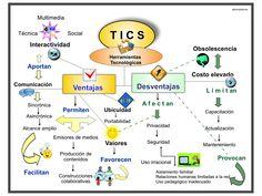 Cmaps de las Tics, un breve cuadro de la interrelación de las nuevas tecnologías con sus ventajas y desventajas.