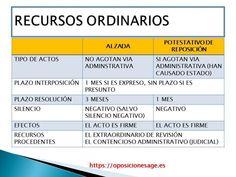 Recursos administrativos Mindfulness, Study, Cops, English, Google, Curriculum, Studio, Studying, English Language