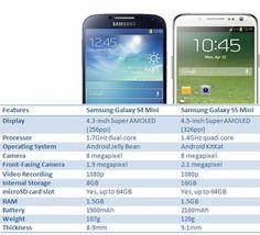 Galaxy #s5mini v Galaxy s4 mini specs compared