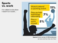 Sports vs. Work Sports 5, Staying Up Late, Usa Today, Personal Finance, Sick, Memes, Meme