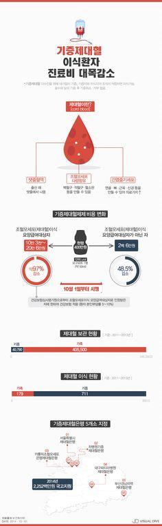 '400만원→10만3천원' 기증제대혈 진료비 대폭 인하 [인포그래픽] #cordblood / #Infographic ⓒ 비주얼다이브 무단 복사·전재·재배포 금지