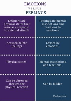 Difference Between Emotions and Feelings - Emotions vs Feelings Comparison Summary Psychology Notes, Psychology Studies, Psychology Facts, Psychology Major, Emotions In Psychology, Masters In Clinical Psychology, Mental Health Counseling, Discipline, No Bad Days