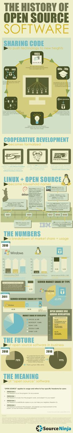 The history of Open Source Software - #Linux #OpenSource #Software #Infographic