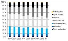 toimeentulotilastot 2011