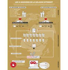 #Infographie : Qui détient les #clés d' #Internet ? Le Web, Noms, Internet, Infographics, Infographic, Info Graphics, Visual Schedules