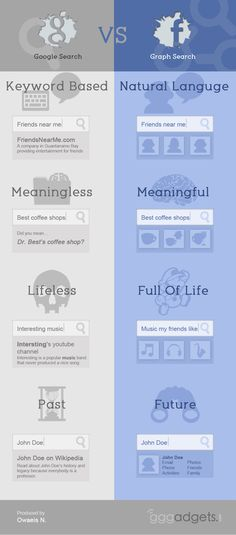 Google Search VS Facebook Graph Search #infographic