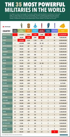 The 35 Most Powerful Militaries In The World is part of Military ranks - Some of the rankings are surprising Military Ranks, Military Weapons, Military History, Military Terms, Military Tactics, Military Personnel, Military Service, Military Jokes, Military Art