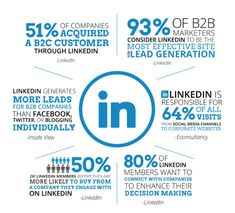 All About LinkedIn to Grow your Business: Social Selling, Digital Selling, Lead Generation, Professional Branding Marketing Channel, Marketing Plan, Business Marketing, Internet Marketing, Social Media Marketing, Digital Marketing, Affiliate Marketing, Online Marketing, Linkedin Business