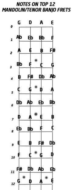 4 String Banjo Chord Chart Standard Tuning C G D A Includes The
