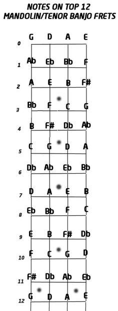 4 String Banjo Chord Chart, Standard Tuning, C G D A