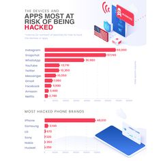 Social Networking Apps, Social Media Tips, Social Networks, Social Media Marketing, Iphone Hacks, Technology Articles, Competitor Analysis, Instagram Accounts, Vulnerability