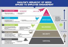 You might be familiar with Maslow's Hierarchy of Needs. The larger illustration above applies that theory to employee engagement. Whether you are self-employed or otherwise, it's definitely something worth thinking about. What do you think about the. Change Management, Talent Management, Business Management, Management Tips, Resource Management, Engagement Des Employés, Employee Engagement, Student Engagement, Leadership Development