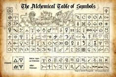 Image result for the alchemical table of symbols