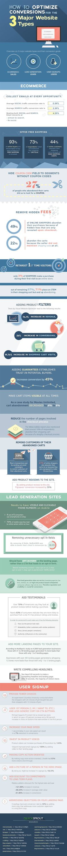 25 Powerful Tips Guaranteed to Increase the Conversion Rate of Your Website