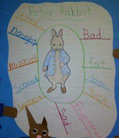 Good for adjectives. Kindergarten Writing, Kindergarten Activities, Literacy, Author Studies, Unit Studies, Beatrix Potter, School Fun, School Ideas, Peter Rabbit Story