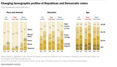 Changing Demographic Profiles of Republican and Democratic Voters  % of registered voters who are ...  Source: Pew Research Center