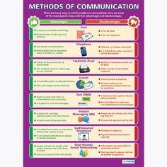 Methods of Communication Chart