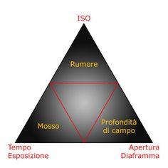 triangolo esposizione - Cerca con Google