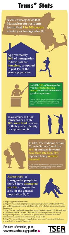 from Kase resources for the transgendered