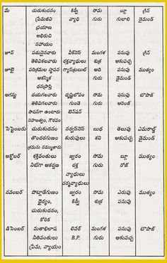 Hindu Quotes, Telugu Inspirational Quotes, Hindu Mantras, Spiritual Quotes, Gernal Knowledge, General Knowledge Facts, Life Lesson Quotes, Life Lessons, Morals Quotes